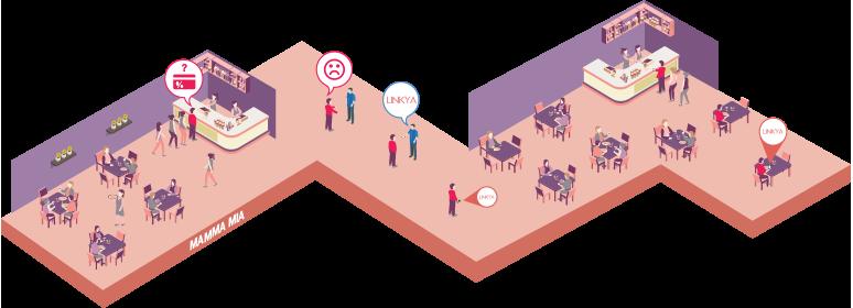 ilustração do funcionamento do software linkya num ponto de venda