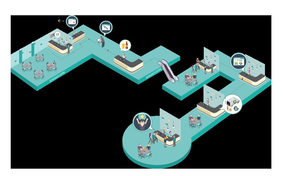 ilustração do funcionamento do software track in time nos restaurantes
