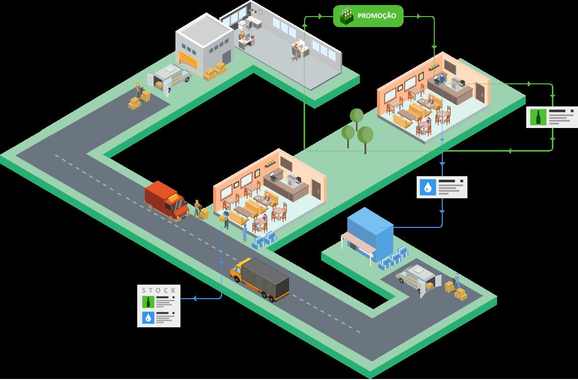 ilustração do funcionamento do software WinOrder entre o restaurante e o fornecedor