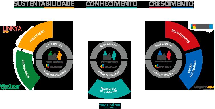 Diagrama do WinRest 360 - Sustentabilidade, Conhecimento e Crescimento